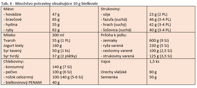 tab. 6